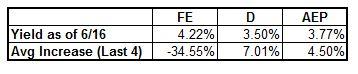 Energy Dividend Analysis