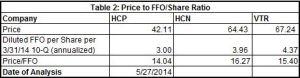 HCP Price to FFO Analysis