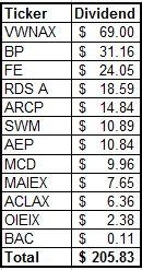 June 2014 Dividend Income