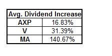 AXP Div Growth Rate