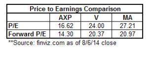 AXP PE comparison