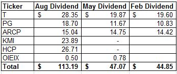 Hcp ex dividend date