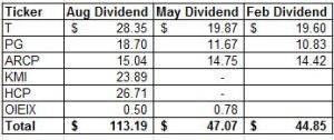 Aug Dividend Income